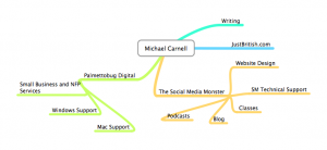 Michael Carnell Mind Map